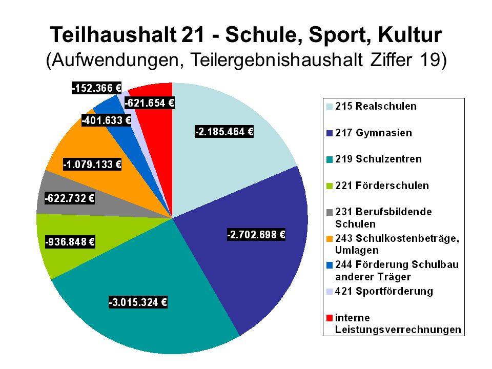 Teilhaushalt 21 - Schule, Sport, Kultur (Aufwendungen, Teilergebnishaushalt Ziffer 19)
