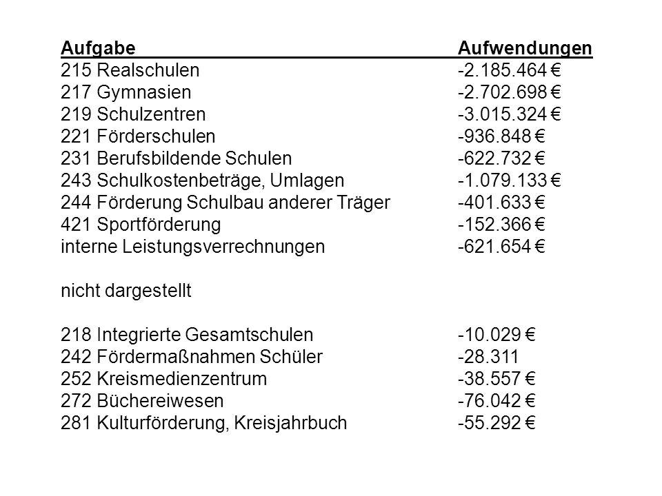 Landkreis Alzey-Worms Kreisverwaltung Beschlussfassung Haushalt Stand: 15.12.2008 Ende (© – Referat 11 – Zentrale Aufgaben und Finanzen, Kreisverwaltung Alzey-Worms)