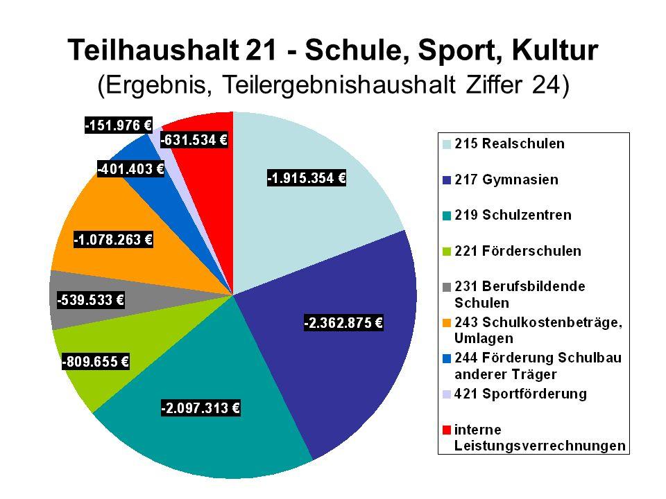 Teilhaushalt 21 - Schule, Sport, Kultur (Ergebnis, Teilergebnishaushalt Ziffer 24)