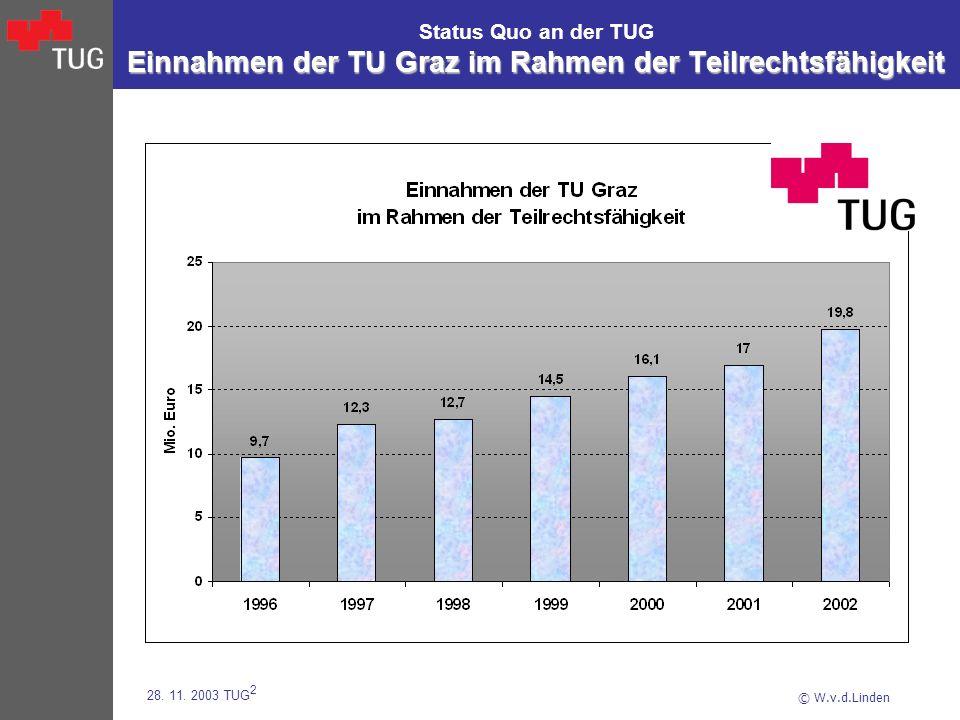 © W.v.d.Linden 28. 11. 2003 TUG 2 Einnahmen der TU Graz im Rahmen der Teilrechtsfähigkeit Status Quo an der TUG Einnahmen der TU Graz im Rahmen der Te