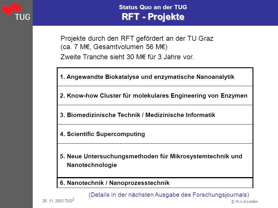 © W.v.d.Linden 28. 11. 2003 TUG 2 RFT - Projekte Status Quo an der TUG RFT - Projekte 5. Neue Untersuchungsmethoden für Mikrosystemtechnik und Nanotec