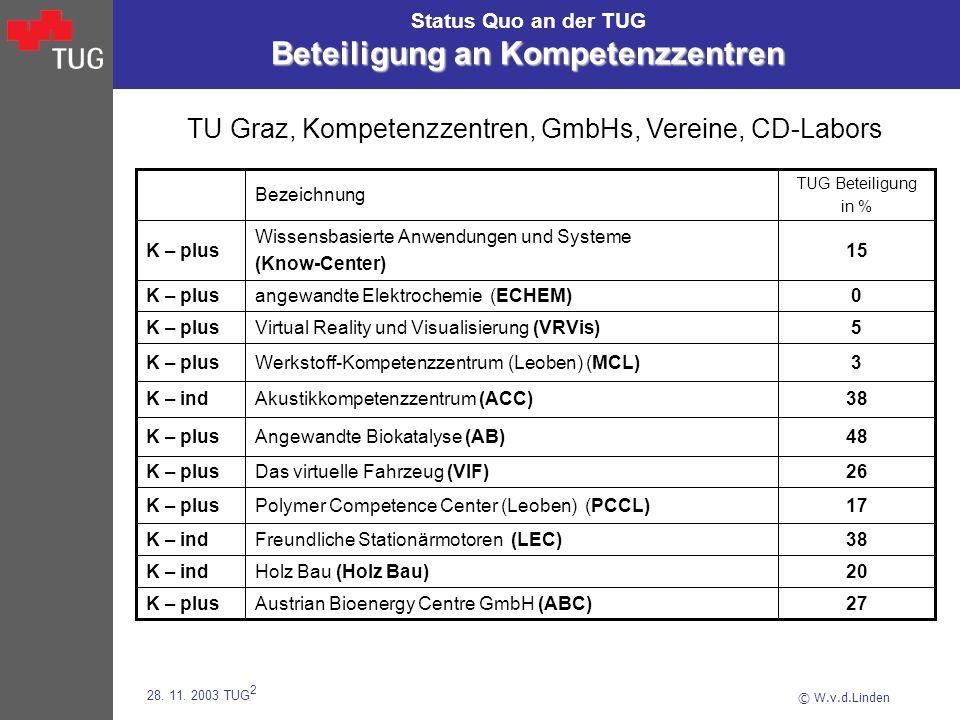 © W.v.d.Linden 28. 11. 2003 TUG 2 Beteiligung an Kompetenzzentren Status Quo an der TUG Beteiligung an Kompetenzzentren 20Holz Bau (Holz Bau)K – ind 2