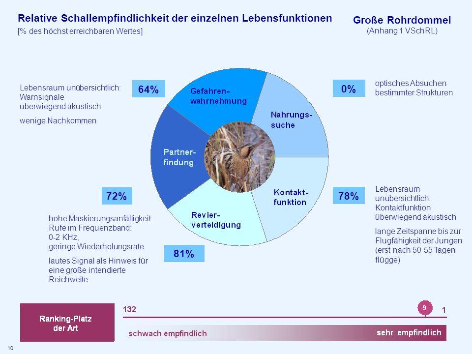 Große Rohrdommel (Anhang 1 VSchRL) Relative Schallempfindlichkeit der einzelnen Lebensfunktionen [% des höchst erreichbaren Wertes] 0% 78% 81% 72% 64%
