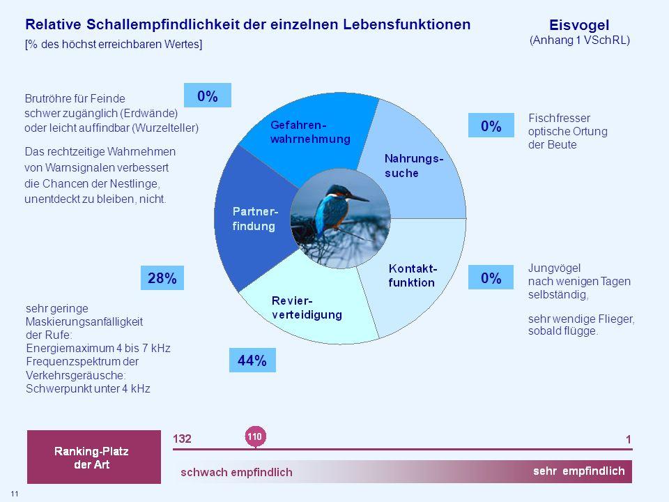 Eisvogel (Anhang 1 VSchRL) Relative Schallempfindlichkeit der einzelnen Lebensfunktionen [% des höchst erreichbaren Wertes] 0% 44% 28% 0% sehr geringe