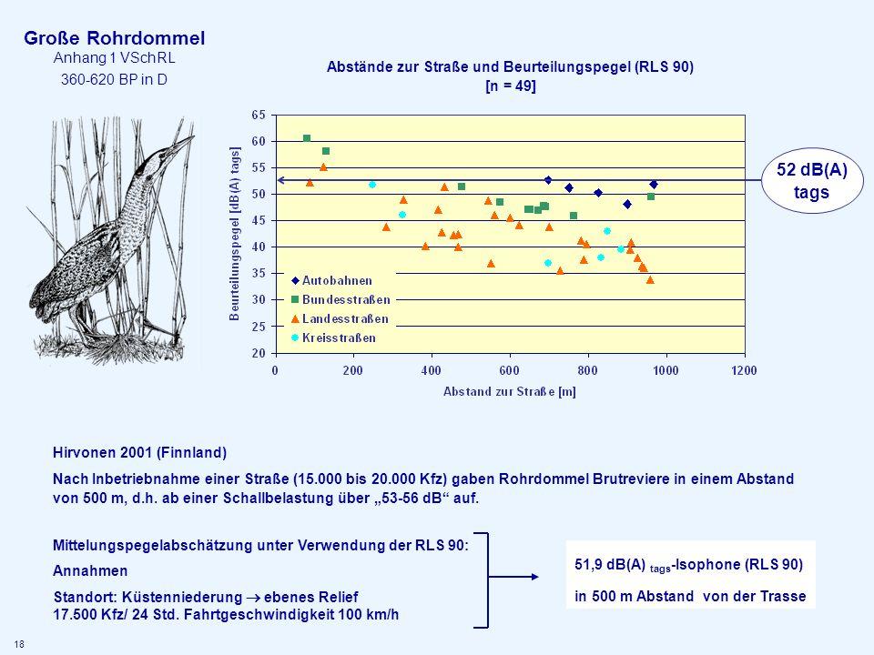 Große Rohrdommel Anhang 1 VSchRL 360-620 BP in D Abstände zur Straße und Beurteilungspegel (RLS 90) [n = 49] Hirvonen 2001 (Finnland) Nach Inbetriebna