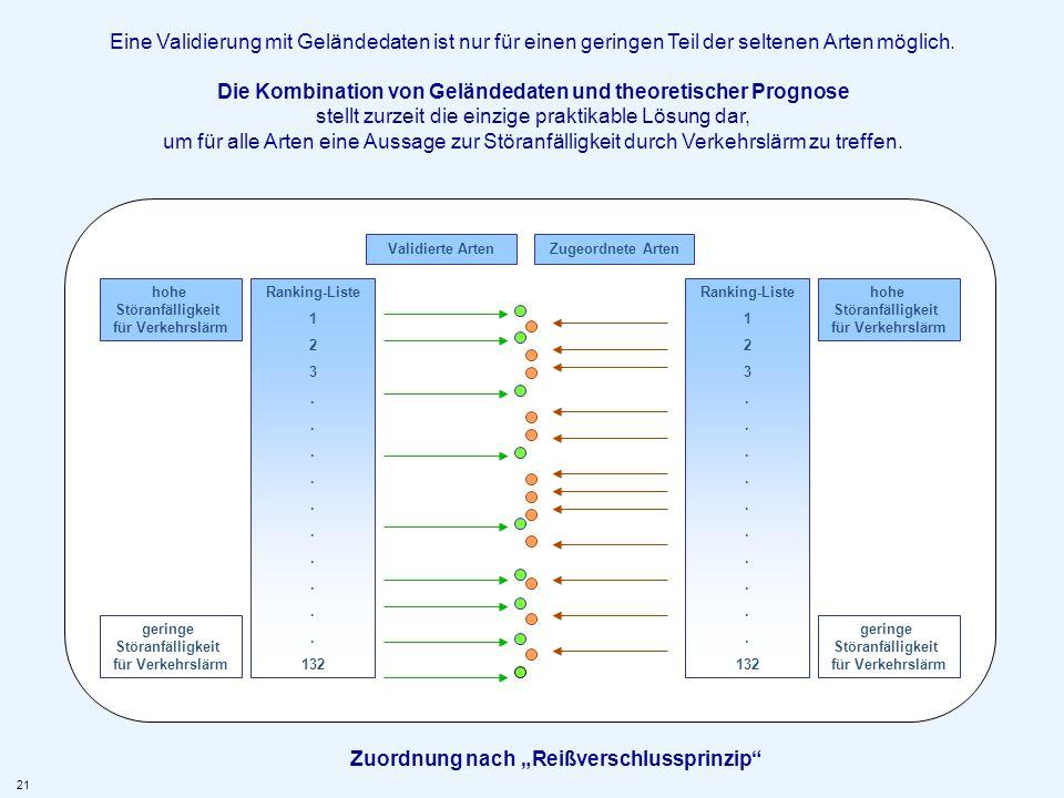 Ranking-Liste 1 2 3. 132 Validierte ArtenZugeordnete Arten hohe Störanfälligkeit für Verkehrslärm geringe Störanfälligkeit für Verkehrslärm Ranking-Li