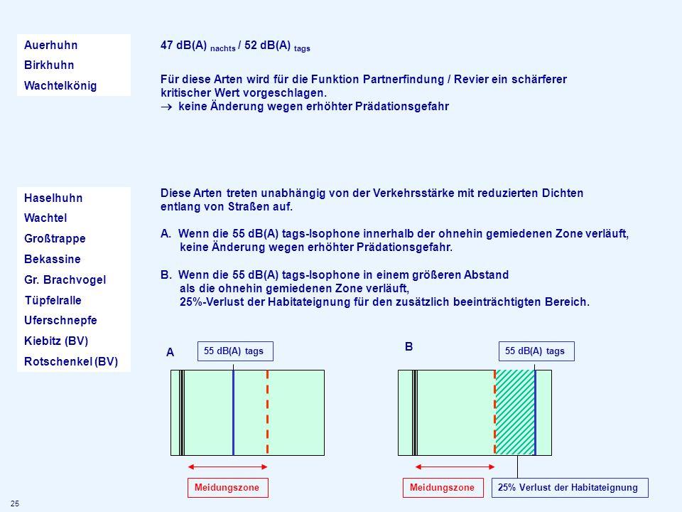 47 dB(A) nachts / 52 dB(A) tags Für diese Arten wird für die Funktion Partnerfindung / Revier ein schärferer kritischer Wert vorgeschlagen. keine Ände