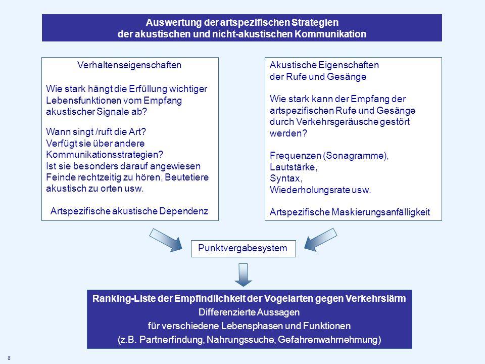 Auswertung der artspezifischen Strategien der akustischen und nicht-akustischen Kommunikation Verhaltenseigenschaften Wie stark hängt die Erfüllung wi