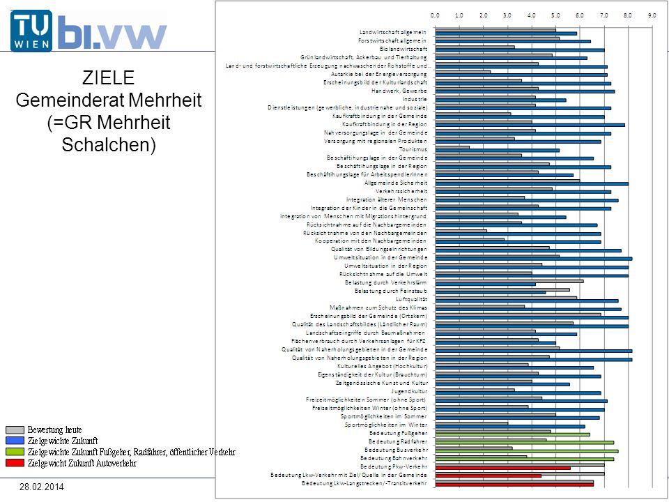28.02.2014 ZIELE Gemeinderat Mehrheit (=GR Mehrheit Schalchen)