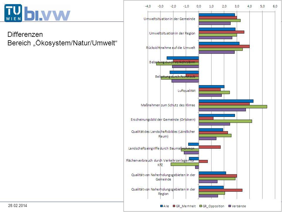 28.02.2014 Differenzen Bereich Ökosystem/Natur/Umwelt
