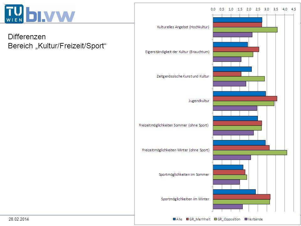 28.02.2014 Differenzen Bereich Kultur/Freizeit/Sport