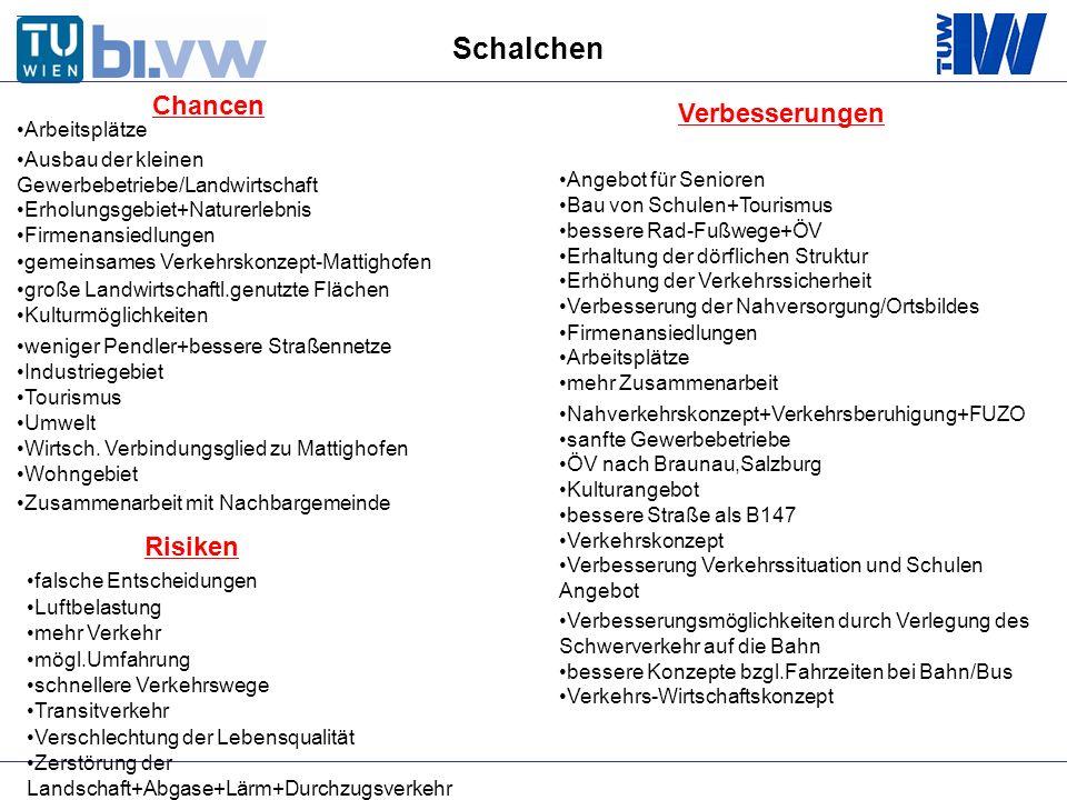 Arbeitsplätze Ausbau der kleinen Gewerbebetriebe/Landwirtschaft Erholungsgebiet+Naturerlebnis Firmenansiedlungen gemeinsames Verkehrskonzept-Mattighof