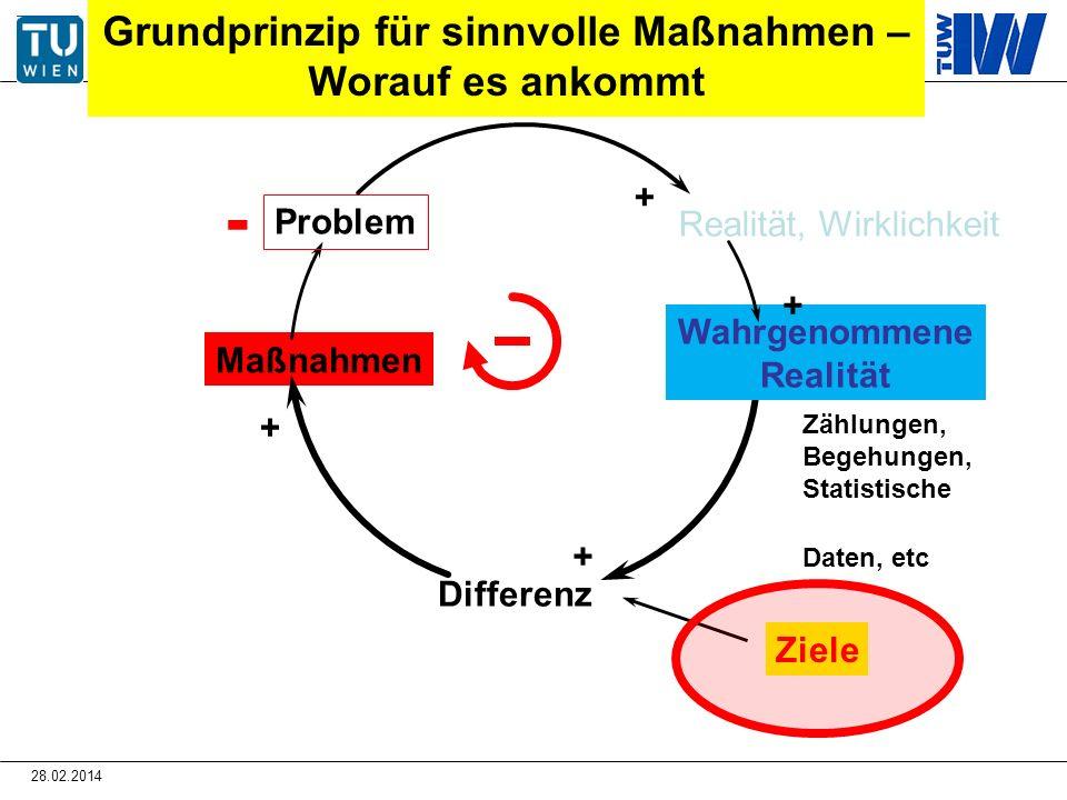 Grundprinzip für sinnvolle Maßnahmen – Worauf es ankommt Maßnahmen Wahrgenommene Realität Differenz Problem Realität, Wirklichkeit Ziele + + + + - Zäh