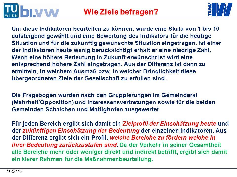 28.02.2014 ZIELE – Differenz Vergleich Gemeinderat Mehrheit - Opposition