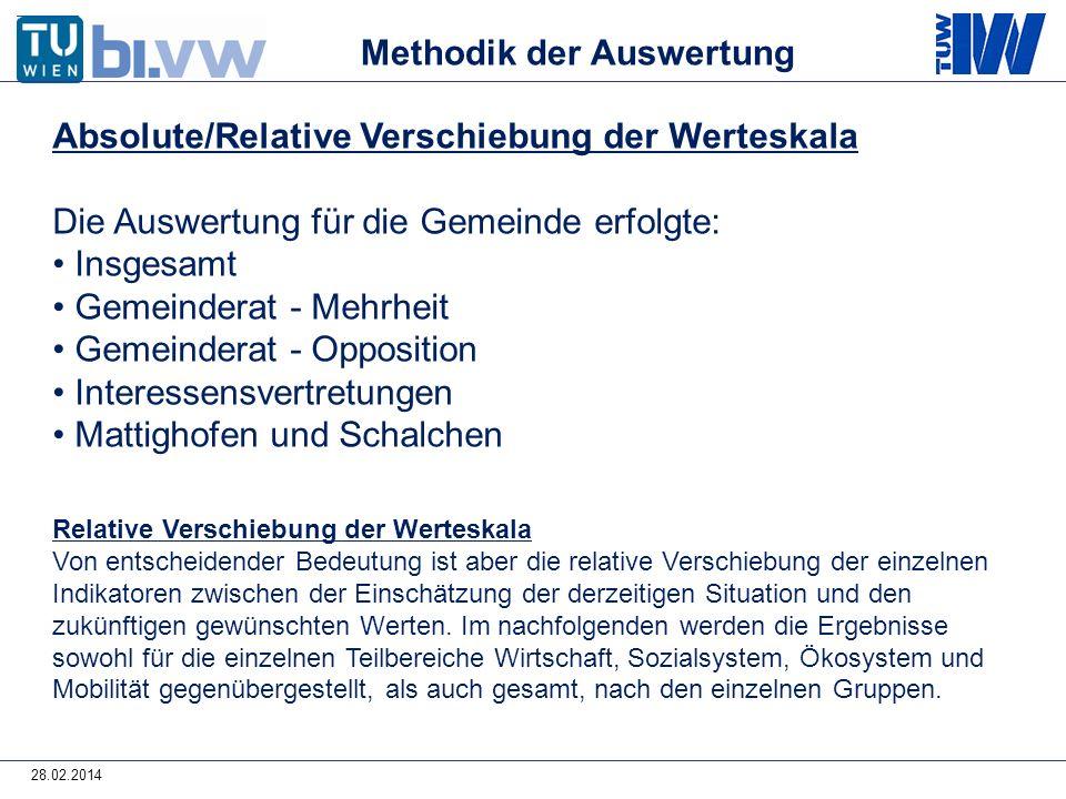 28.02.2014 Absolute/Relative Verschiebung der Werteskala Die Auswertung für die Gemeinde erfolgte: Insgesamt Gemeinderat - Mehrheit Gemeinderat - Oppo