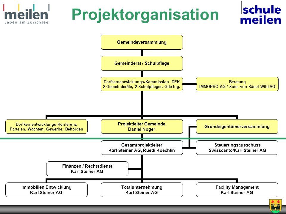 Projektorganisation Beratung IMMOPRO AG / Suter von Känel Wild AG