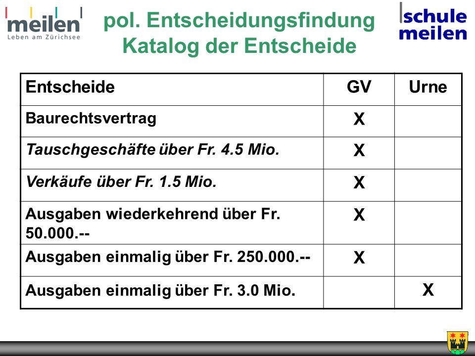 pol. Entscheidungsfindung Katalog der Entscheide EntscheideGVUrne Baurechtsvertrag X Tauschgeschäfte über Fr. 4.5 Mio. X Verkäufe über Fr. 1.5 Mio. X