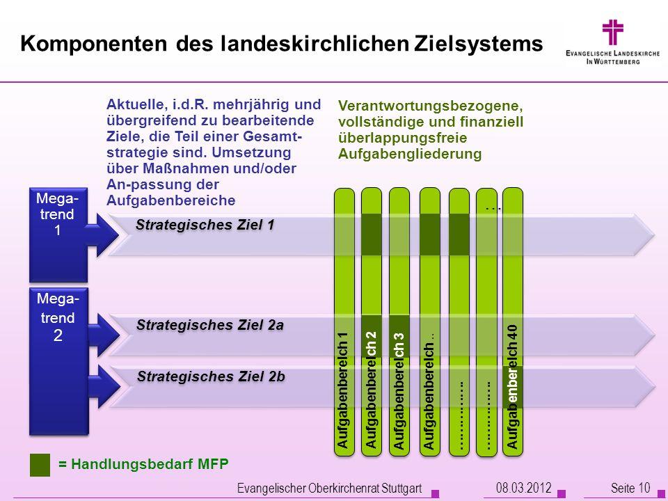Komponenten des landeskirchlichen Zielsystems 08.03.2012 Evangelischer Oberkirchenrat Stuttgart Seite 10 Mega- trend 1 Mega- trend 2 … … Strategisches