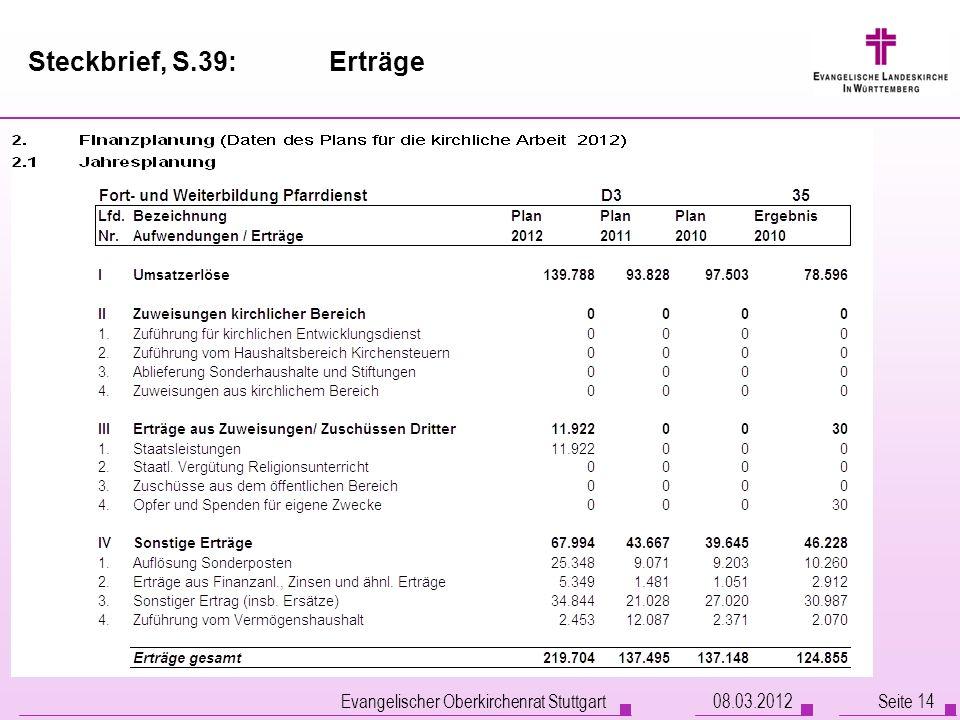 Steckbrief, S.39: Erträge Evangelischer Oberkirchenrat Stuttgart Seite 1408.03.2012
