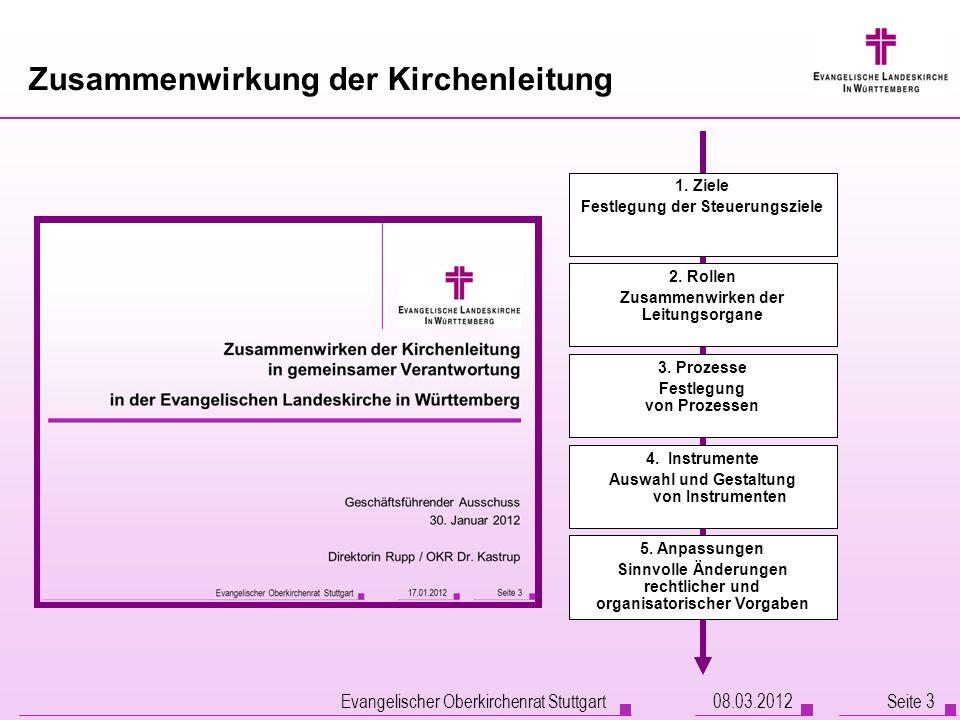 Evangelischer Oberkirchenrat Stuttgart Seite 3 Zusammenwirkung der Kirchenleitung 1. Ziele Festlegung der Steuerungsziele 3. Prozesse Festlegung von P