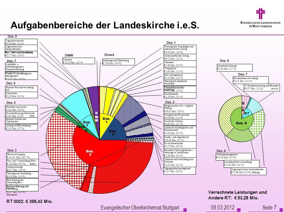 Evangelischer Oberkirchenrat Stuttgart Seite 7 Aufgabenbereiche der Landeskirche i.e.S. RT 0002: 398,43 Mio. Dez. 8 Dez. 6 Dez. 5 Dez. 3 Divers Dez. 1
