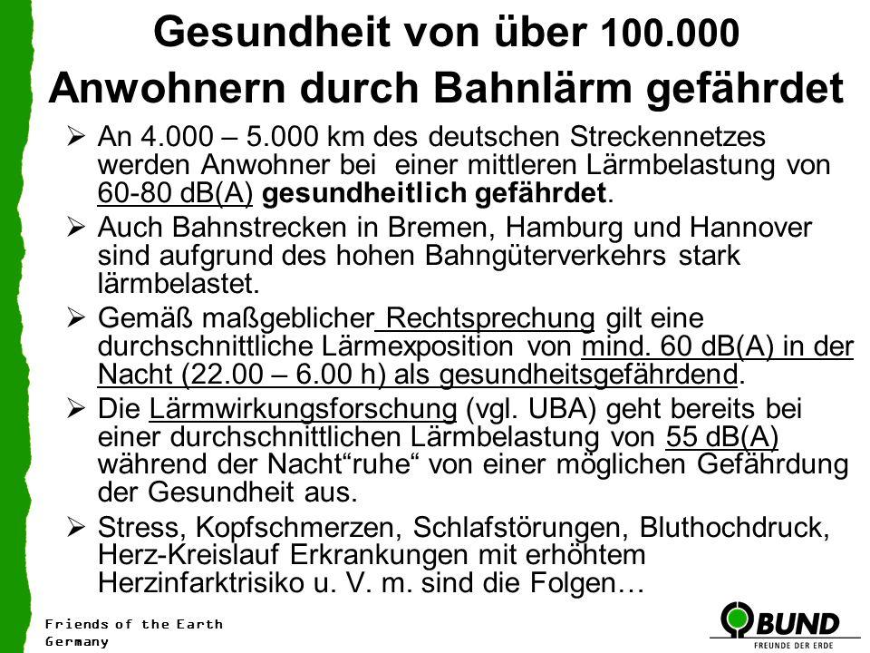 Gesundheit von über 100.000 Anwohnern durch Bahnlärm gefährdet An 4.000 – 5.000 km des deutschen Streckennetzes werden Anwohner bei einer mittleren Lärmbelastung von 60-80 dB(A) gesundheitlich gefährdet.