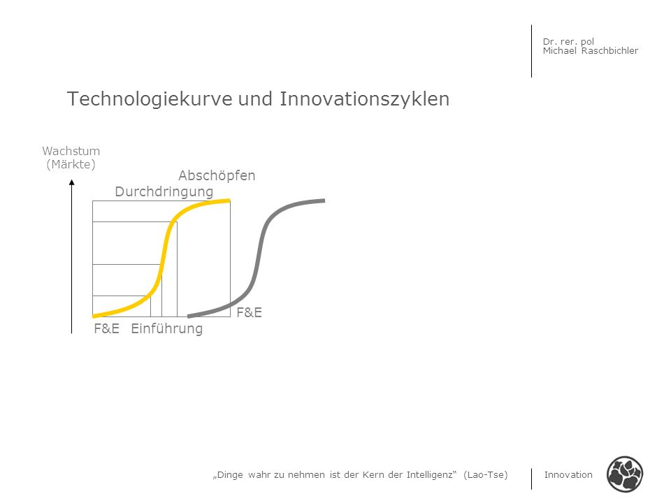 Dinge wahr zu nehmen ist der Kern der Intelligenz (Lao-Tse) Innovation Dr. rer. pol Michael Raschbichler Technologiekurve und Innovationszyklen Wachst