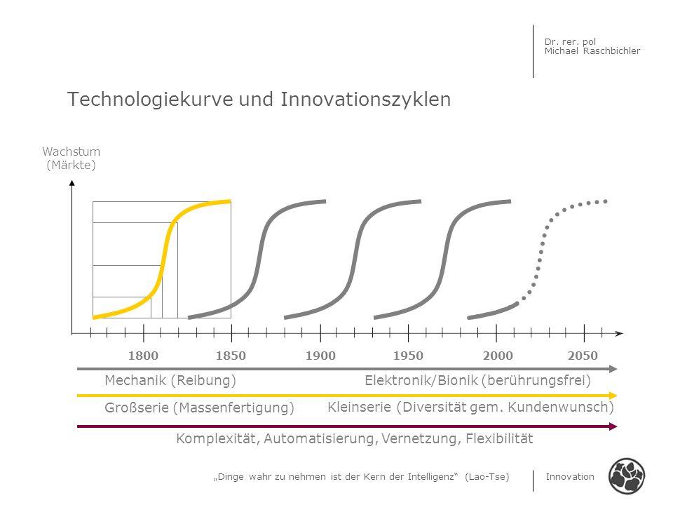 Dinge wahr zu nehmen ist der Kern der Intelligenz (Lao-Tse) Innovation Dr. rer. pol Michael Raschbichler Technologiekurve und Innovationszyklen 180018