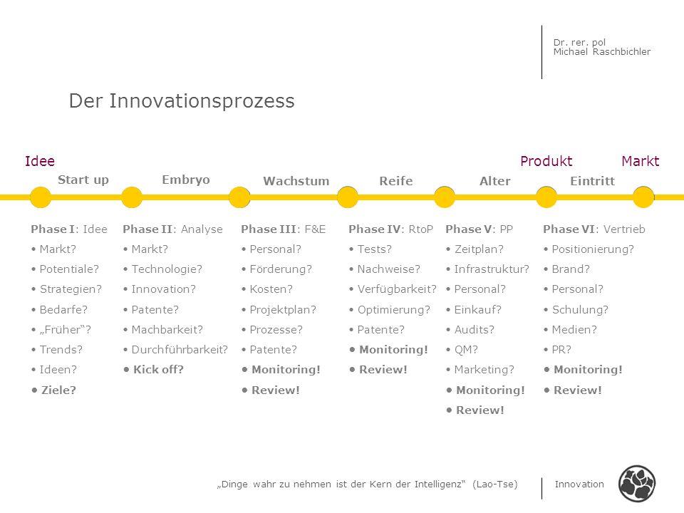Dinge wahr zu nehmen ist der Kern der Intelligenz (Lao-Tse) Innovation Dr. rer. pol Michael Raschbichler Der Innovationsprozess Phase VI: Vertrieb Pos
