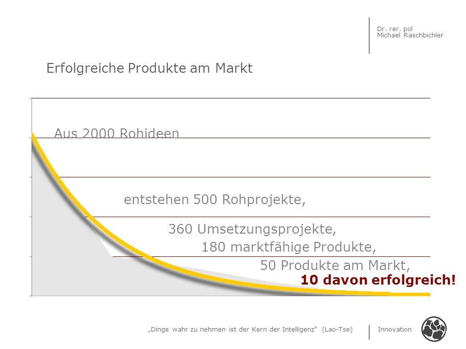 Dinge wahr zu nehmen ist der Kern der Intelligenz (Lao-Tse) Innovation Dr. rer. pol Michael Raschbichler Erfolgreiche Produkte am Markt Aus 2000 Rohid