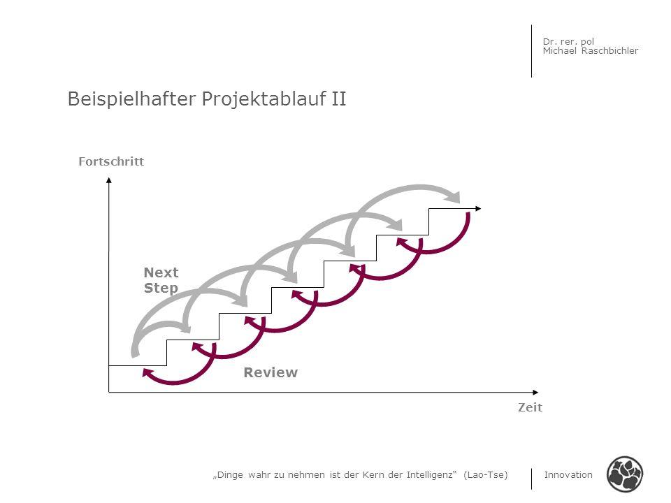 Dinge wahr zu nehmen ist der Kern der Intelligenz (Lao-Tse) Innovation Dr. rer. pol Michael Raschbichler Beispielhafter Projektablauf II Fortschritt Z