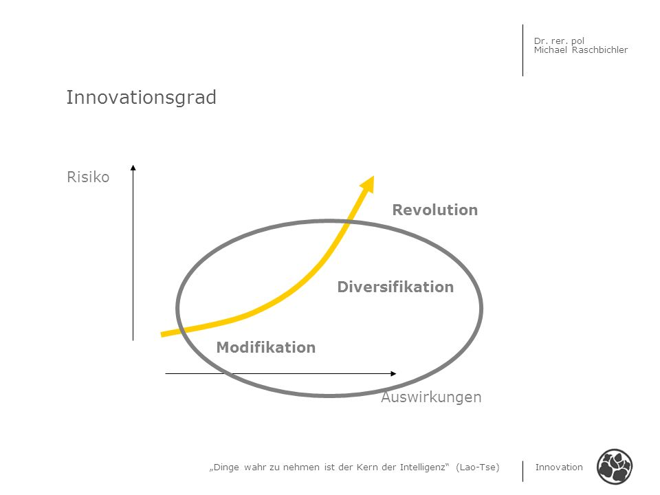 Dinge wahr zu nehmen ist der Kern der Intelligenz (Lao-Tse) Innovation Dr. rer. pol Michael Raschbichler Innovationsgrad Risiko Auswirkungen Modifikat