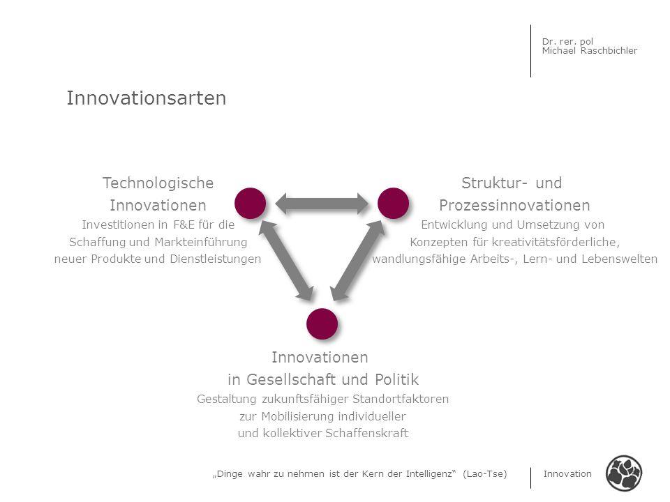 Dinge wahr zu nehmen ist der Kern der Intelligenz (Lao-Tse) Innovation Dr. rer. pol Michael Raschbichler Innovationsarten Technologische Innovationen