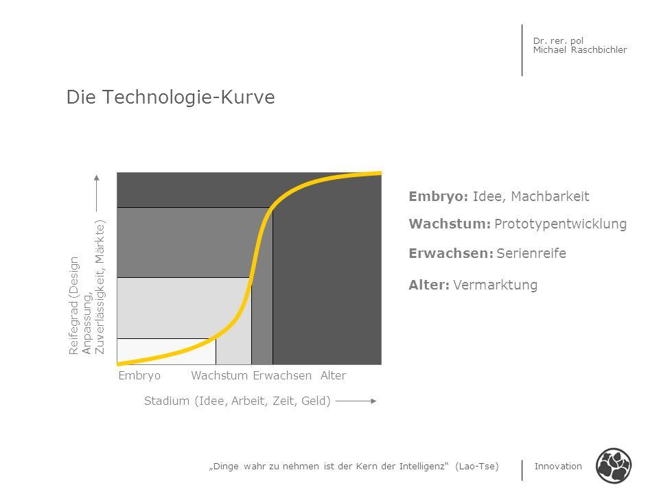 Dinge wahr zu nehmen ist der Kern der Intelligenz (Lao-Tse) Innovation Dr. rer. pol Michael Raschbichler Die Technologie-Kurve Reifegrad (Design Anpas