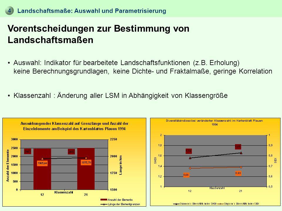 4 Vorentscheidungen zur Bestimmung von Landschaftsmaßen Landschaftsmaße: Auswahl und Parametrisierung Auswahl: Indikator für bearbeitete Landschaftsfu