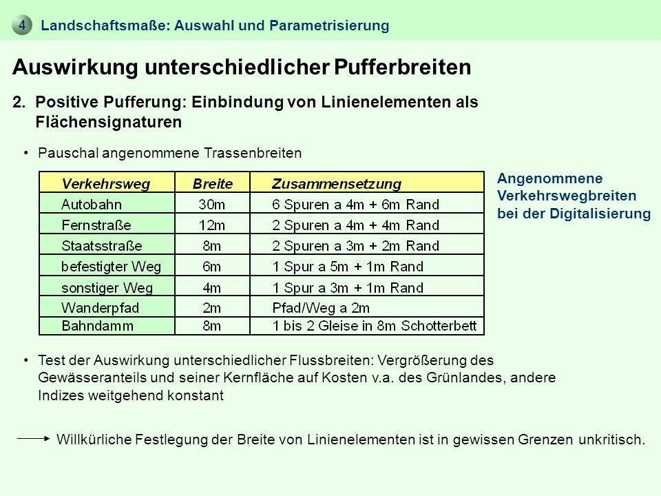 4 Auswirkung unterschiedlicher Pufferbreiten Landschaftsmaße: Auswahl und Parametrisierung 2. Positive Pufferung: Einbindung von Linienelementen als F