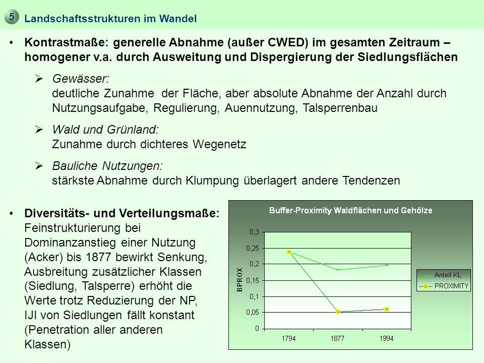 Kontrastmaße: generelle Abnahme (außer CWED) im gesamten Zeitraum – homogener v.a. durch Ausweitung und Dispergierung der Siedlungsflächen Gewässer: d