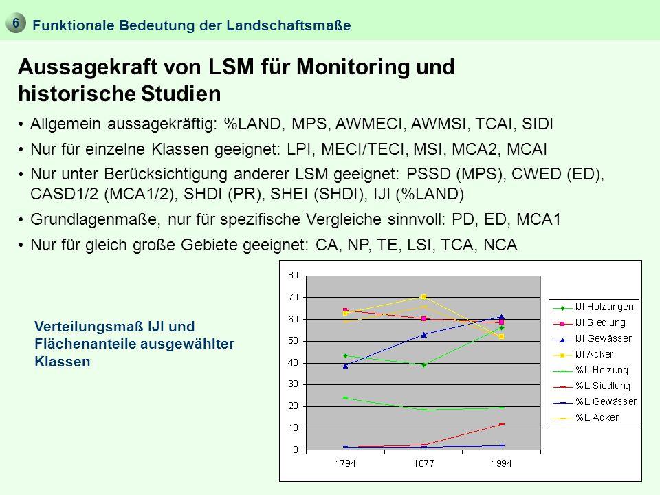 Aussagekraft von LSM für Monitoring und historische Studien Funktionale Bedeutung der Landschaftsmaße Allgemein aussagekräftig: %LAND, MPS, AWMECI, AW
