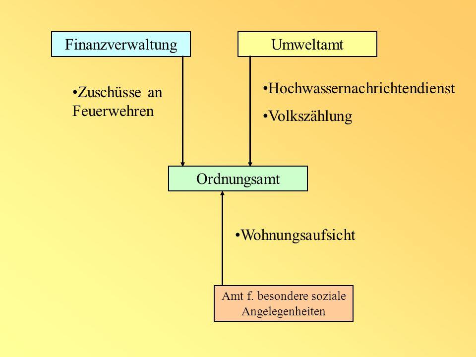 Ordnungsamt Hochwassernachrichtendienst Wohnungsaufsicht Amt f.