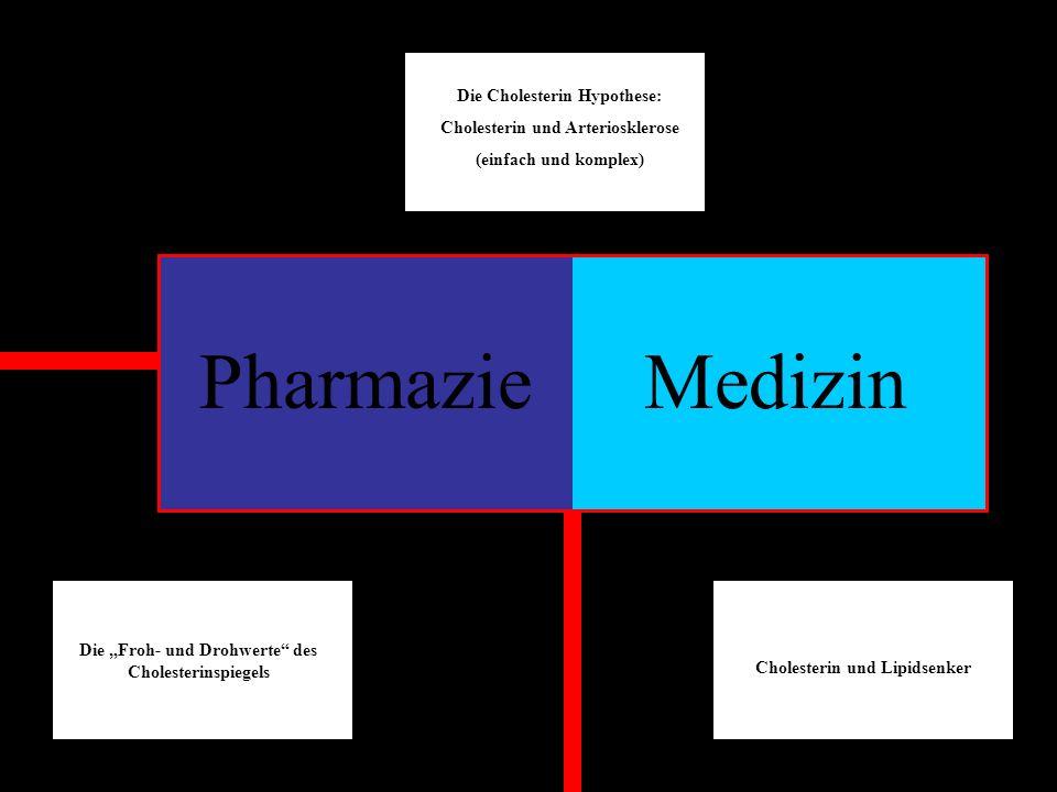 PharmazieMedizin Die Cholesterin Hypothese: Cholesterin und Arteriosklerose (einfach und komplex) Die Froh- und Drohwerte des Cholesterinspiegels Chol