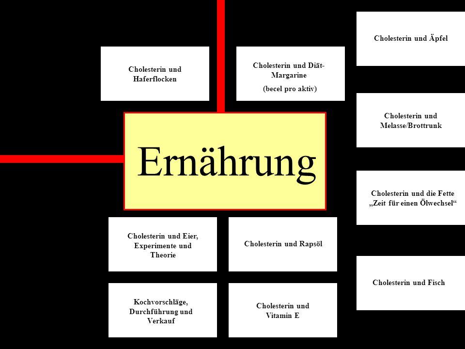 Biologie Cholesterin und Biomembranen (Theorie und Modell) Cholesterin und Gallensäuren (Theorie und Experiment) Cholesterin und Hormone Cholesterin und Vitamine Der exogene Cholesterinkreislauf (mit PP-Präsentationen) Der endogene Cholesterinkreislauf (mit PP-Präsentationen)