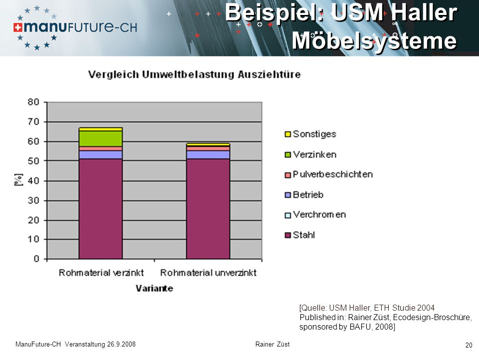 Beispiel: USM Haller Möbelsysteme 20 ManuFuture-CH Veranstaltung 26.9.2008 Rainer Züst [Quelle: USM Haller, ETH Studie 2004 Published in: Rainer Züst, Ecodesign-Broschüre, sponsored by BAFU, 2008]