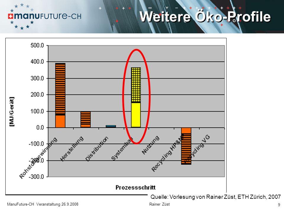 Beispiel: USM Haller Möbelsysteme 20 ManuFuture-CH Veranstaltung 26.9.2008 Rainer Züst [Quelle: USM Haller, ETH Studie 2004 Published in: Rainer Züst, Ecodesign-Broschüre, sponsored by BAFU, 2008]
