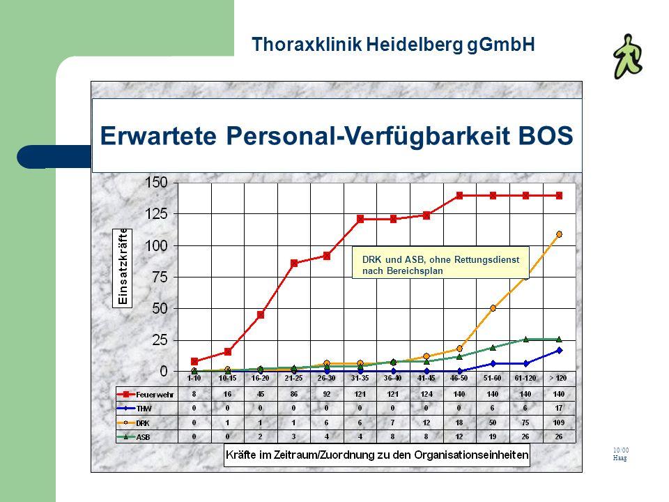 10/00 Haag DRK und ASB, ohne Rettungsdienst nach Bereichsplan Erwartete Personal-Verfügbarkeit BOS Thoraxklinik Heidelberg gGmbH