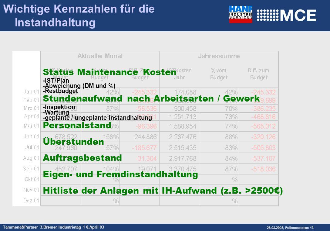 Tammena&Partner 3.Bremer Industrietag 1 0.April 03 26.03.2003, Foliennummer: 13 Status Maintenance Kosten -IST/Plan -Abweichung (DM und %) -Restbudget