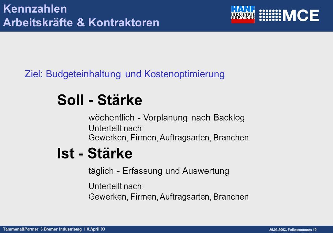 Tammena&Partner 3.Bremer Industrietag 1 0.April 03 26.03.2003, Foliennummer: 19 Soll - Stärke wöchentlich - Vorplanung nach Backlog Unterteilt nach: G