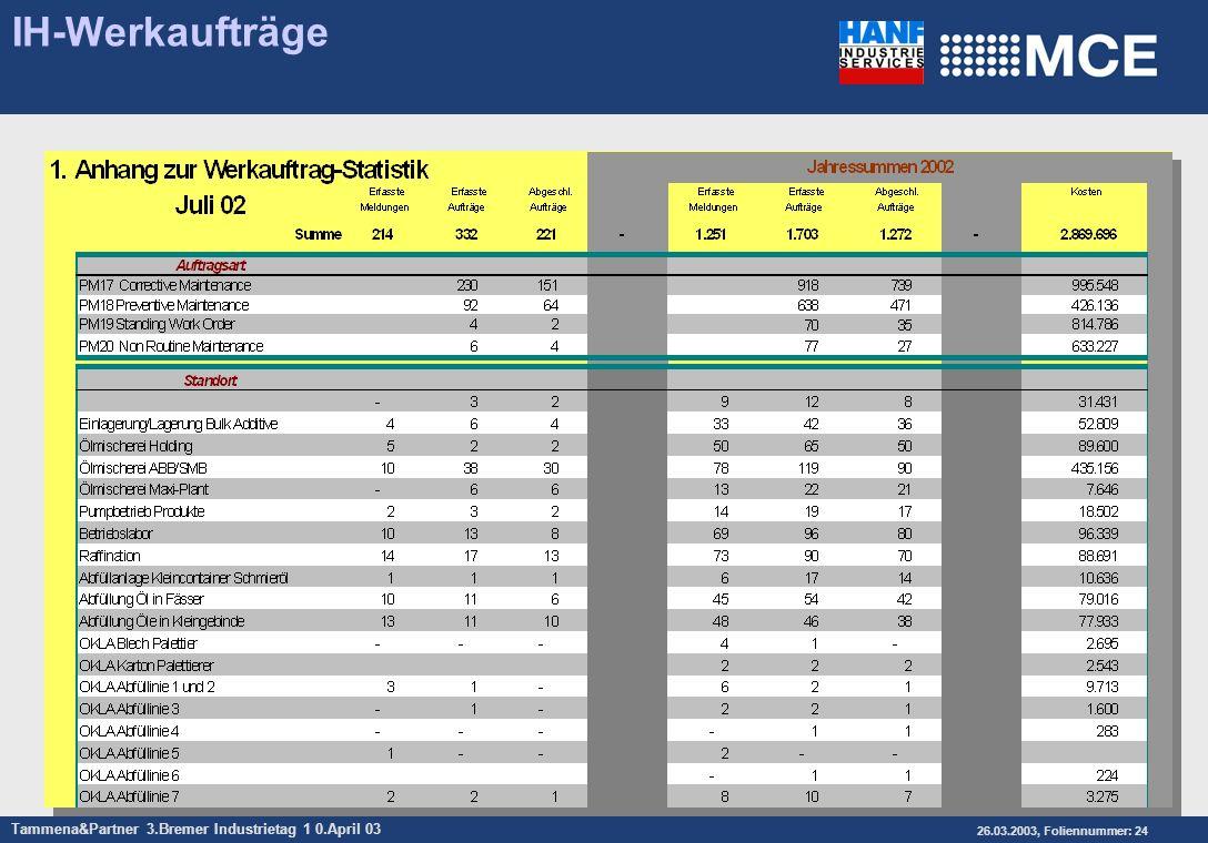 Tammena&Partner 3.Bremer Industrietag 1 0.April 03 26.03.2003, Foliennummer: 24 IH-Werkaufträge