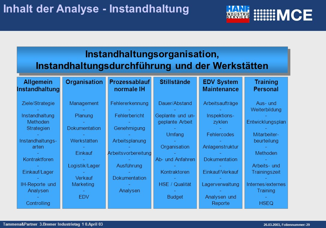 Tammena&Partner 3.Bremer Industrietag 1 0.April 03 26.03.2003, Foliennummer: 29 Inhalt der Analyse - Instandhaltung Organisation Management - Planung