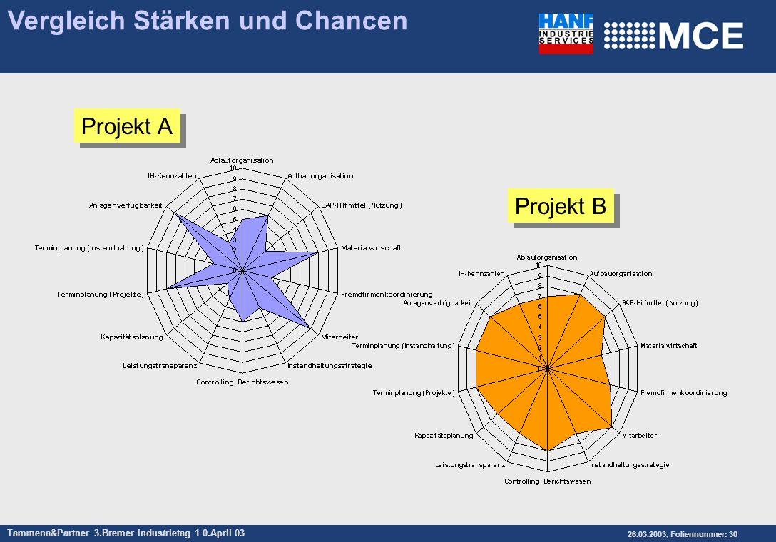Tammena&Partner 3.Bremer Industrietag 1 0.April 03 26.03.2003, Foliennummer: 30 Vergleich Stärken und Chancen Projekt B Projekt A