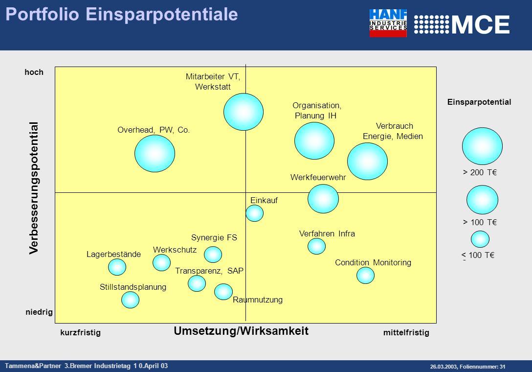 Tammena&Partner 3.Bremer Industrietag 1 0.April 03 26.03.2003, Foliennummer: 31 Portfolio Einsparpotentiale hoch niedrig kurzfristig Einsparpotential